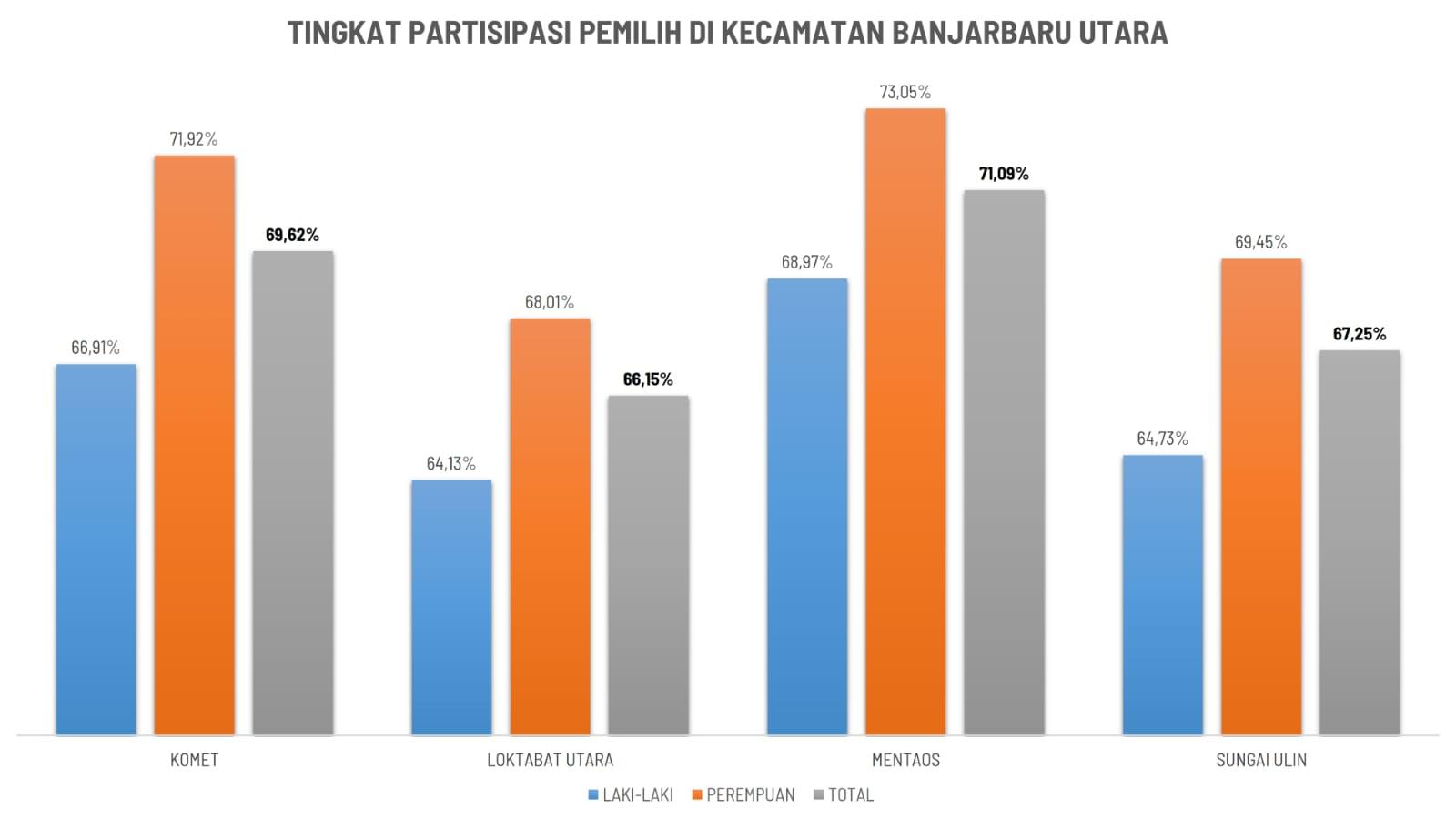 Tingkat Partisipasi pemilih di Kecamatan Banjarbaru Utara
